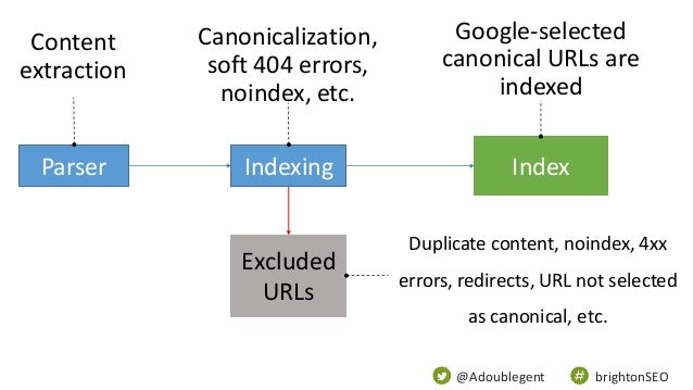 @Adoublegent brightonSEO Excluded URLs IndexIndexingParser Content extraction Canonicalization, soft 404 errors, noindex, ...