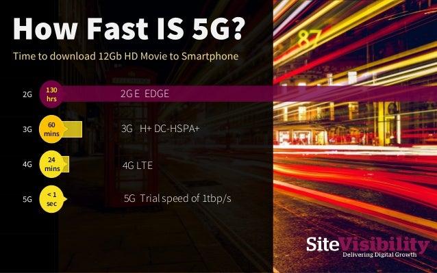 2G E EDGE130 hrs 60 mins 24 mins < 1 sec 4G LTE 3G H+ DC-HSPA+ 5G Trial speed of 1tbp/s
