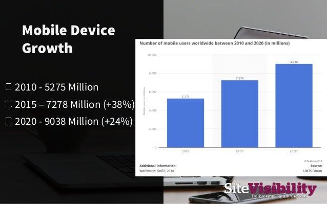 Time spent on mobile 2008 Mobile 12% 2015 Mobile 51% 2020 Mobile ??? Source: www.smartinsights.com http://bit.ly/1LOSQZc