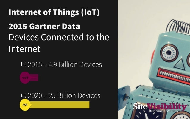 IoT + Experiential Context Interactive Real time Intelligent