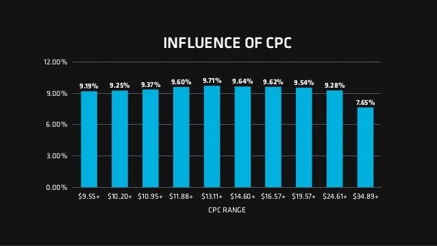 INFLUENCE OF CPC 0.00% 3.00% 6.00% 9.00% 12.00% CPC RANGE $9.55+ $10.20+ $10.95+ $11.88+ $13.11+ $14.60+ $16.57+ $19.57+ $...