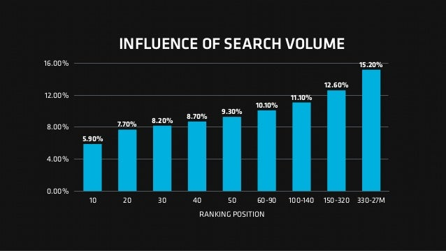 INFLUENCE OF SEARCH VOLUME 0.00% 4.00% 8.00% 12.00% 16.00% RANKING POSITION 10 20 30 40 50 60-90 100-140 150-320 330-27M 1...