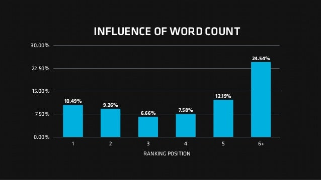 INFLUENCE OF WORD COUNT 0.00% 7.50% 15.00% 22.50% 30.00% RANKING POSITION 1 2 3 4 5 6+ 24.54% 12.19% 7.58% 6.66% 9.26% 10....