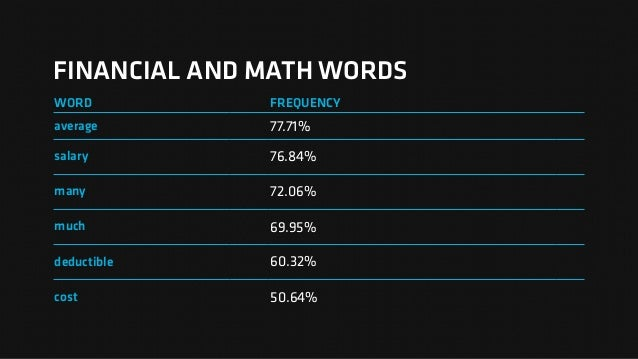 FINANCIAL AND MATH WORDS WORD FREQUENCY average 77.71% salary 76.84% many 72.06% much 69.95% deductible 60.32% cost 50.64%
