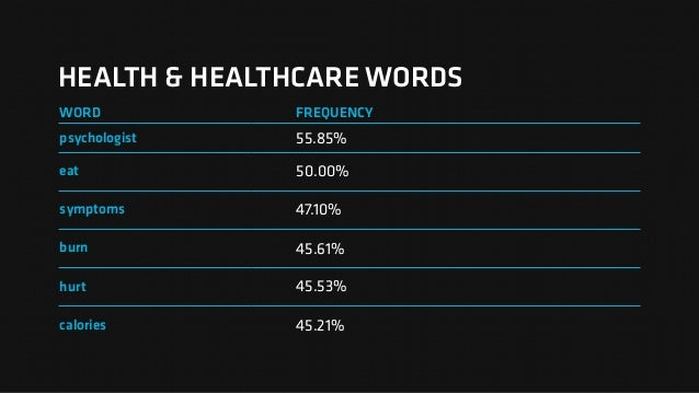 HEALTH & HEALTHCARE WORDS WORD FREQUENCY psychologist 55.85% eat 50.00% symptoms 47.10% burn 45.61% hurt 45.53% calories 4...
