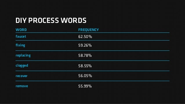 DIY PROCESS WORDS WORD FREQUENCY faucet 62.50% fixing 59.26% replacing 58.78% clogged 58.55% recover 56.05% remove 55.99%