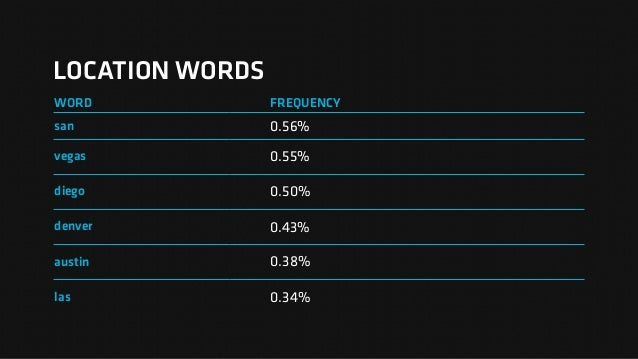 LOCATION WORDS WORD FREQUENCY san 0.56% vegas 0.55% diego 0.50% denver 0.43% austin 0.38% las 0.34%