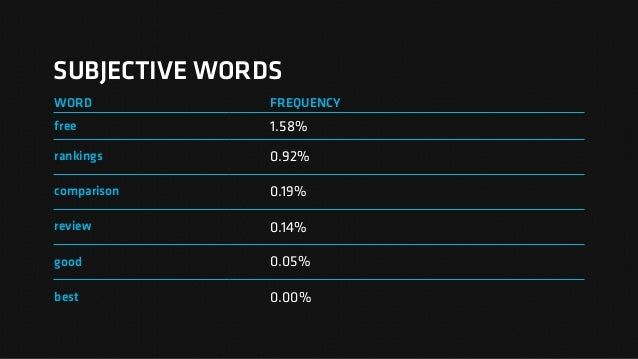 SUBJECTIVE WORDS WORD FREQUENCY free 1.58% rankings 0.92% comparison 0.19% review 0.14% good 0.05% best 0.00%