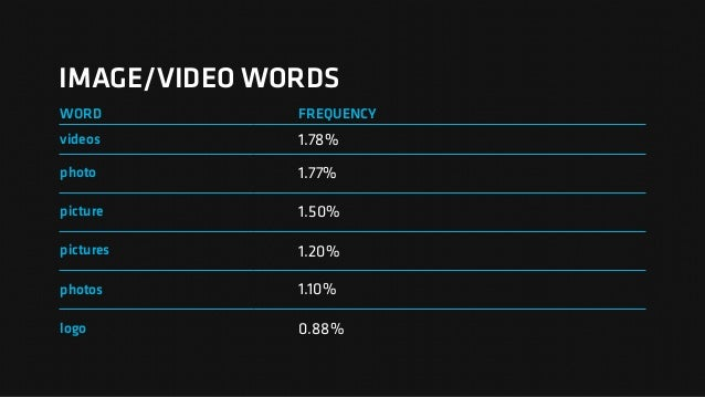 IMAGE/VIDEO WORDS WORD FREQUENCY videos 1.78% photo 1.77% picture 1.50% pictures 1.20% photos 1.10% logo 0.88%