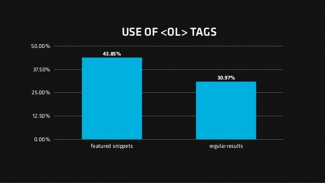 USE OF <OL> TAGS 0.00% 12.50% 25.00% 37.50% 50.00% featured snippets regular results 30.97% 43.85%