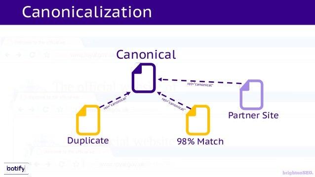 Canonicalization Canonical Duplicate 98 Match Partner Site