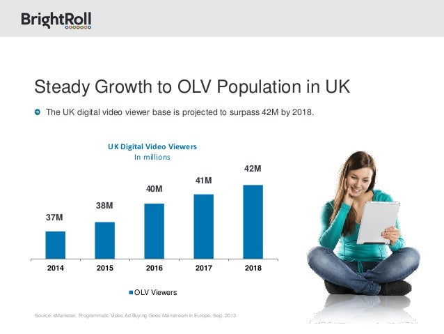 2014 2015 2016 2017 2018 UK Digital Video Viewers In millions OLV Viewers Source: eMarketer, Programmatic Video Ad Buying ...