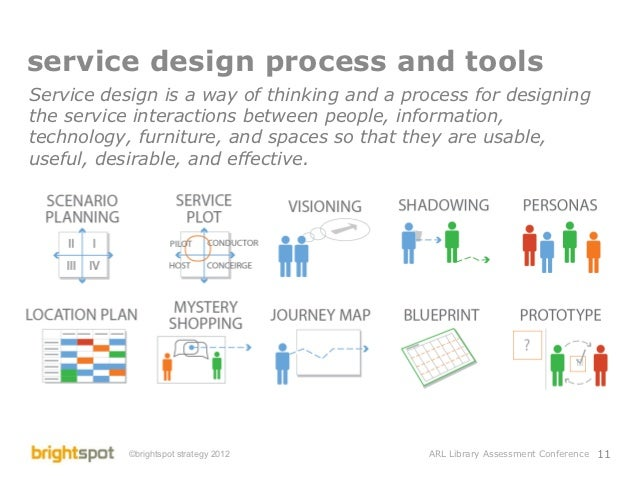 Library service design and assessment 11 service design process malvernweather Gallery