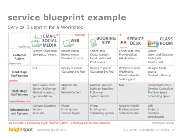 Library service design and assessment conference 16 17 service blueprint malvernweather Image collections