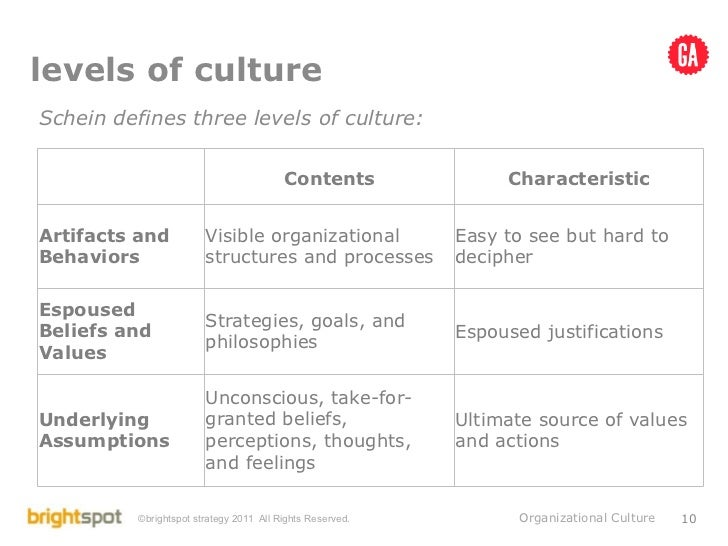 organizational structure and edgar schein According to edgar schein, there are three levels of organizational culture  the  company as a whole, many smaller subcultures also exist within this structure.