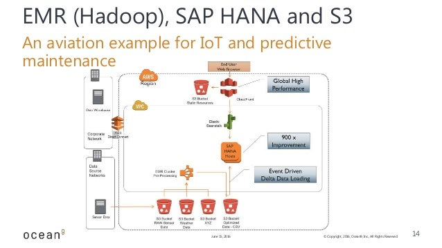 big data sap hana Learn the essentials of sap's hana big data strategy, including the role of hana vora and the open source data frameworks apache spark and hadoop.