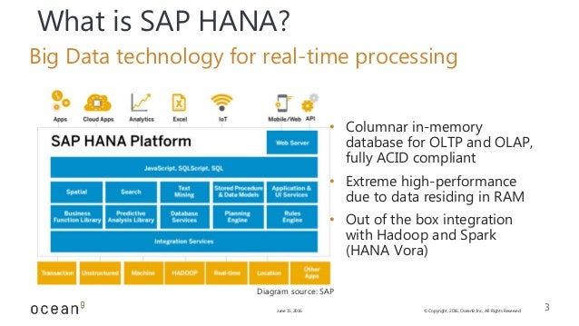 smart engine diagram with Hadoop Spark And Big Data Summit Presentation With Sap Hana Vora And A Path To Get To Results on 455345 2015 12 moreover What Influences Purchase besides Top 10 Continuous Improvement Manager Interview Questions And Answers further Hadoop Spark And Big Data Summit Presentation With Sap Hana Vora And A Path To Get To Results additionally Value Creation Value Capture Inter  Of Things.