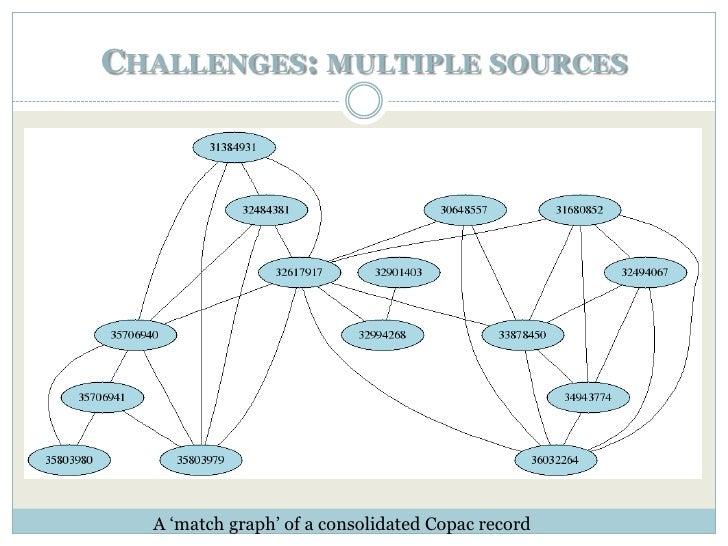 CHALLENGES: VOCABULARY         collected   StuffORIGINATION