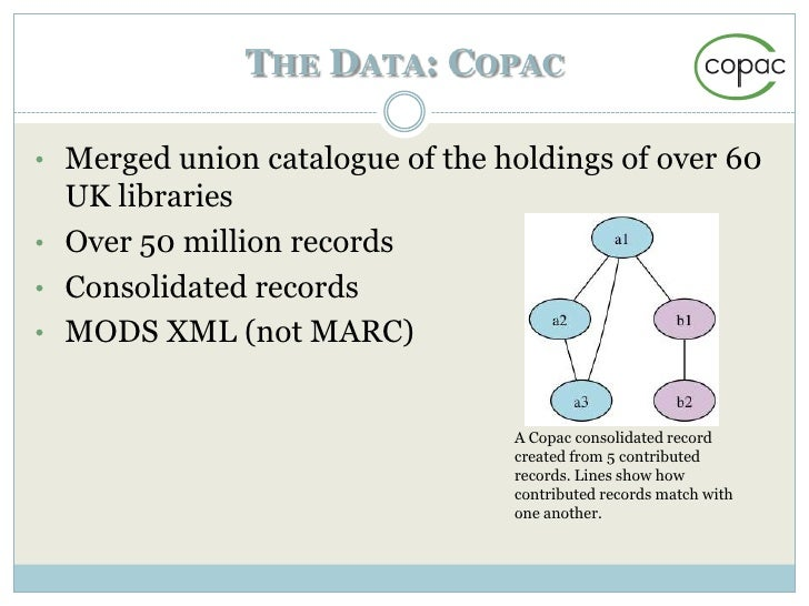 THE DATA: ARCHIVES HUB• Descriptions of archive collections from over 200  UK repositories• Nearly 25,000 descriptions – c...
