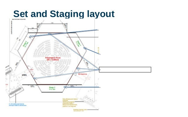 Set and Staging layout Stage one Stage One Stage Two Stage Three Entrance Blank surfaces for light and projection