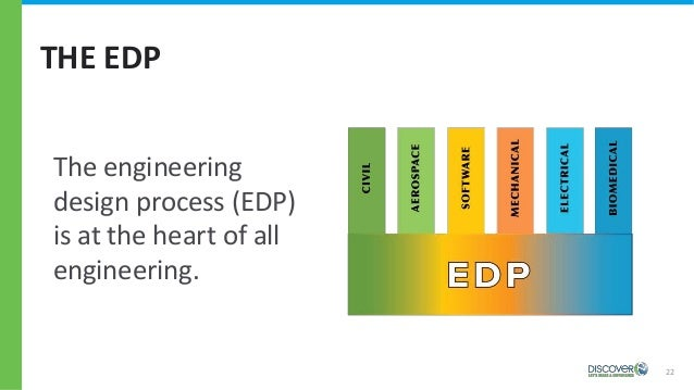 THE EDP 22 The engineering design process (EDP) is at the heart of all engineering.