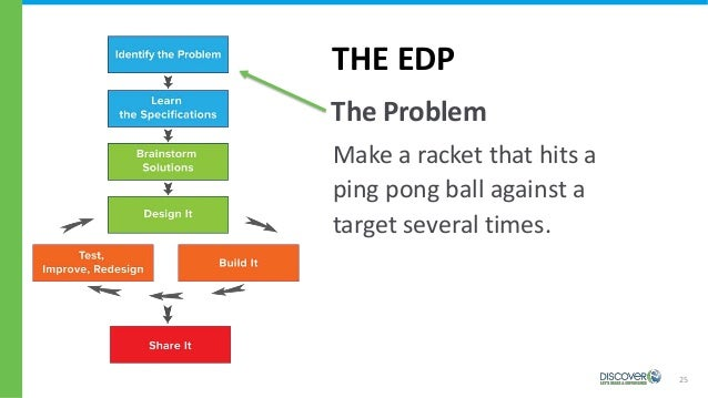 25 THE EDP The Problem Make a racket that hits a ping pong ball against a target several times.