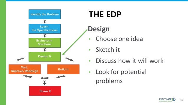 28 THE EDP Design • Choose one idea • Sketch it • Discuss how it will work • Look for potential problems