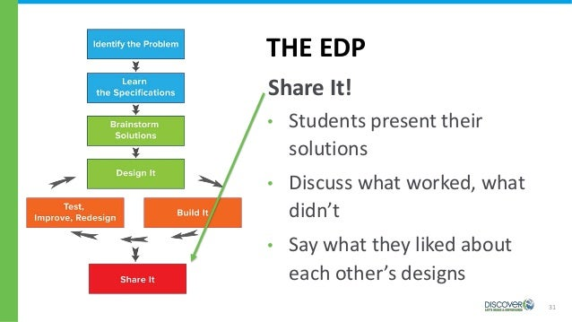 31 THE EDP Share It! • Students present their solutions • Discuss what worked, what didn't • Say what they liked about eac...
