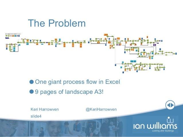 Keri Harrowven @KeriHarrowven slide4 The Problem One giant process flow in Excel 9 pages of landscape A3!