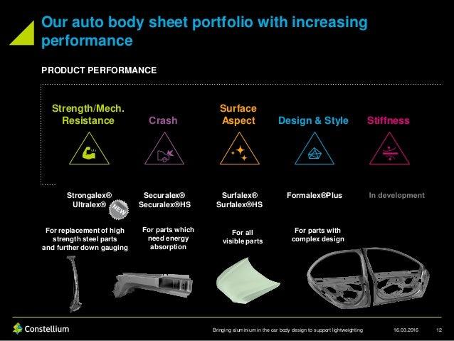 Bringing Aluminium In The Car Body Design To Support