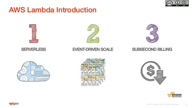 ©2015 Apigee Corp. All Rights Reserved.  AWS Lambda Introduction! 10 EVENT-DRIVEN SCALE SERVERLESS  SUBSECOND BILLING