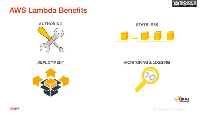 ©2015 Apigee Corp. All Rights Reserved.  AUTHORING STATELESS DEPLOYMENT MONITORING & LOGGING AWS Lambda Benefits!