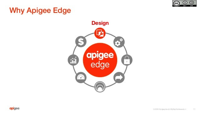 ©2015 Apigee Corp. All Rights Reserved.  Why Apigee Edge! Design ©2015 Apigee. All Rights Reserved.   13