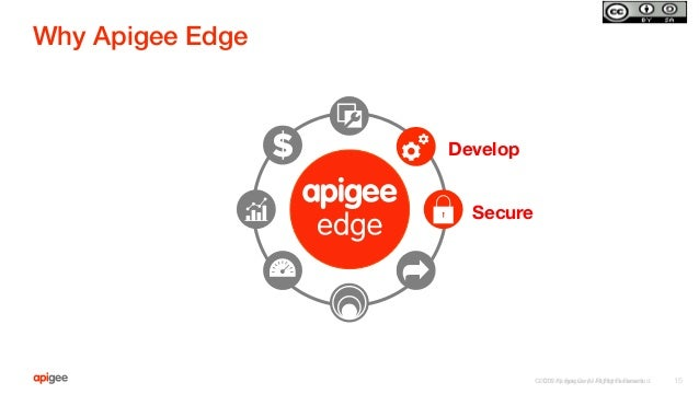 ©2015 Apigee Corp. All Rights Reserved.  Why Apigee Edge! ©2015 Apigee. All Rights Reserved.   15 Develop Secure