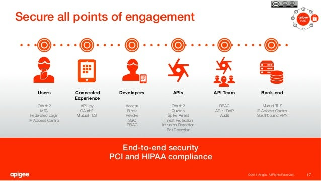 End-to-end security! PCI and HIPAA compliance! Secure all points of engagement! 17 ©2015 Apigee. All Rights Reserved.  Use...
