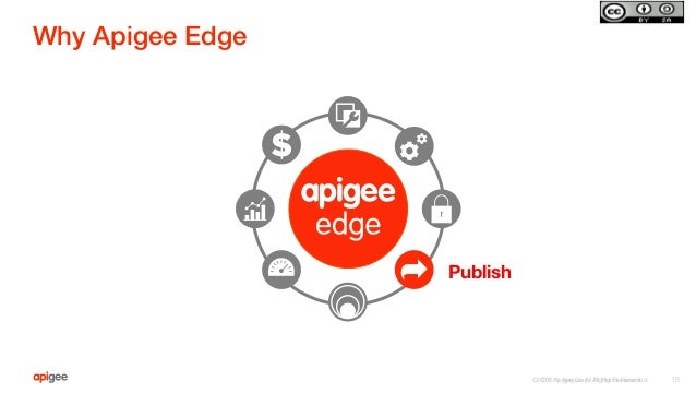 ©2015 Apigee Corp. All Rights Reserved.  Why Apigee Edge! ©2015 Apigee. All Rights Reserved.   18 Publish