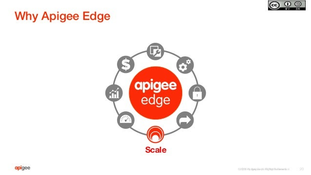 ©2015 Apigee Corp. All Rights Reserved.  Why Apigee Edge! ©2015 Apigee. All Rights Reserved.   20 Scale