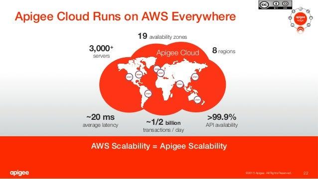 "Apigee Cloud Runs on AWS Everywhere! 22 ©2015 Apigee. All Rights Reserved.  Apigee Cloud  8 regions >99.9%"" API availabili..."