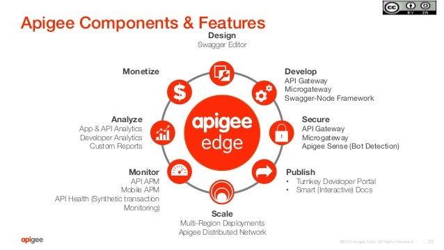 ©2015 Apigee Corp. All Rights Reserved.  Apigee Components & Features! 23 Design Swagger Editor  Develop API Gateway Micro...