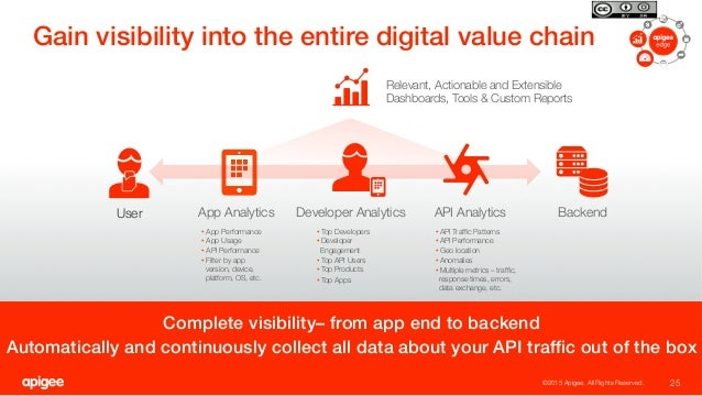 Complete visibility– from app end to backend! Automatically and continuously collect all data about your API traffic out of...