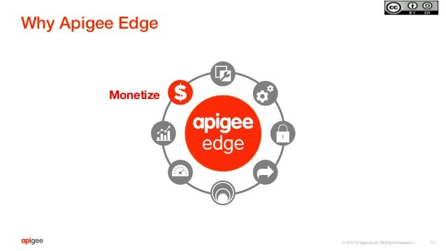 ©2015 Apigee Corp. All Rights Reserved.  Why Apigee Edge! ©2015 Apigee. All Rights Reserved.   26 Monetize
