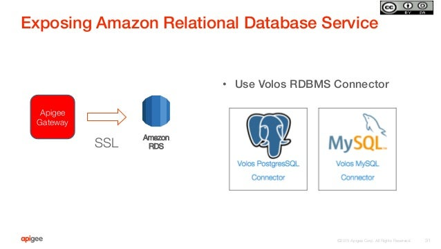 ©2015 Apigee Corp. All Rights Reserved.  • Use Volos RDBMS Connector! ! Exposing Amazon Relational Database Service! 31 A...