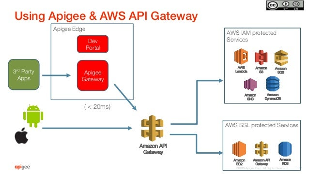 ©2015 Apigee Corp. All Rights Reserved.  Using Apigee & AWS API Gateway! 32 Apigee Gateway AWS IAM protected Services AWS ...