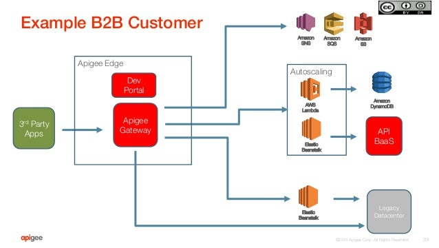 "©2015 Apigee Corp. All Rights Reserved.  Example B2B Customer! 33 Autoscaling AWS Lambda Elastic Beanstalk Amazon"" S3 Amaz..."