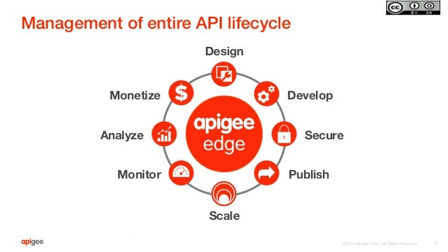 Bringing API Management to AWS Powered Backends