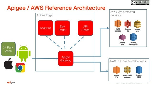 ©2015 Apigee Corp. All Rights Reserved.  Apigee / AWS Reference Architecture! 9 Apigee Gateway AWS IAM protected Services ...