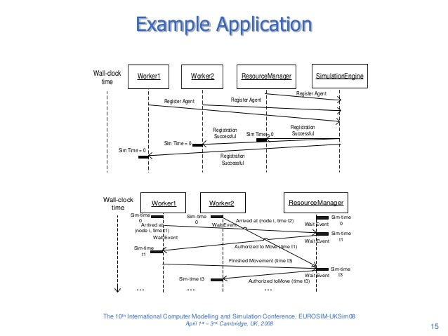 Bringing discrete event simulation concepts into multi agent systems