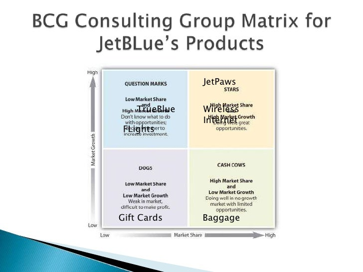 bcg matrix for easyjet Directional policy matrix as a competitive weapon from the bcg matrix role in applying this matrix as a competitive weapon.