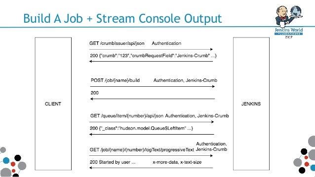 Bringing Jenkins Remote Access API To The Masses