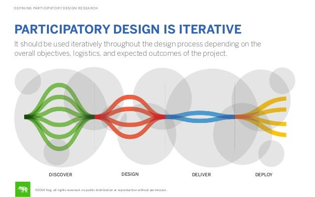 DEFINING PARTICIPATORY DESIGN RESEARCH  PARTICIPATORY DESIGN IS ITERATIVE It should be used iteratively throughout the des...